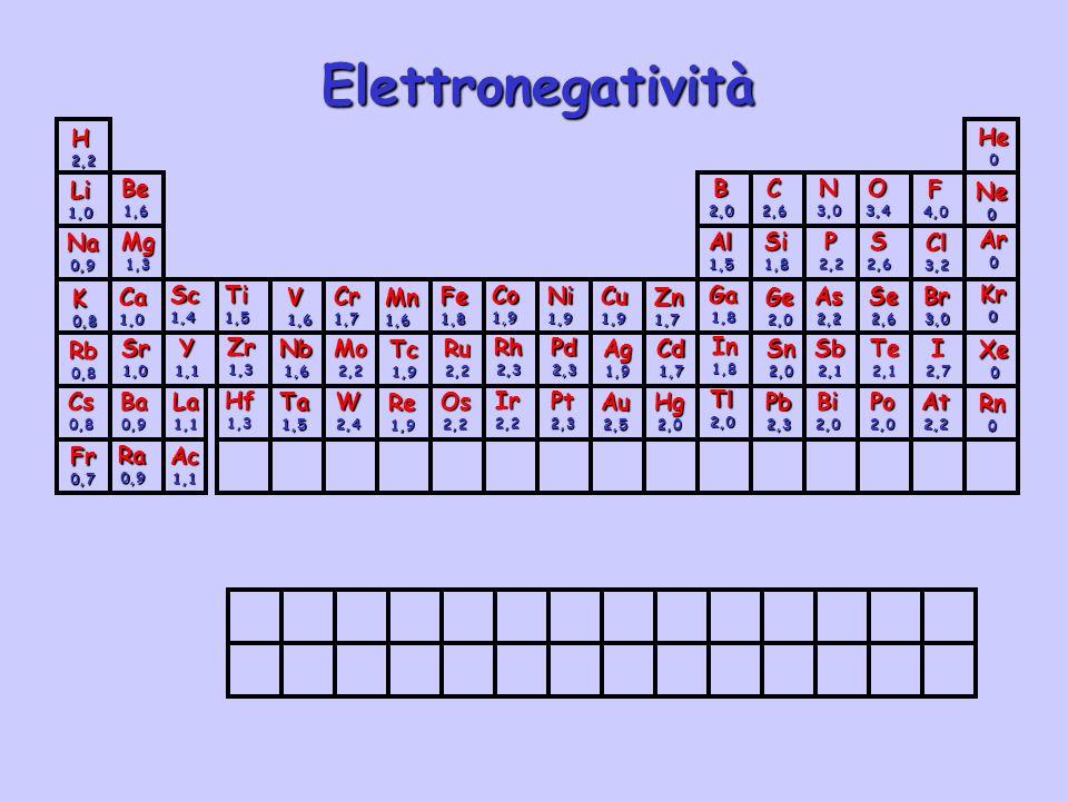 Lenergia del legame A-B è lenergia necessaria per provocarne la dissociazione, in pratica è il H del processo: AB(g) A(g) + B(g) I legami chimici sono sempre il frutto di interazioni elettrostatiche.