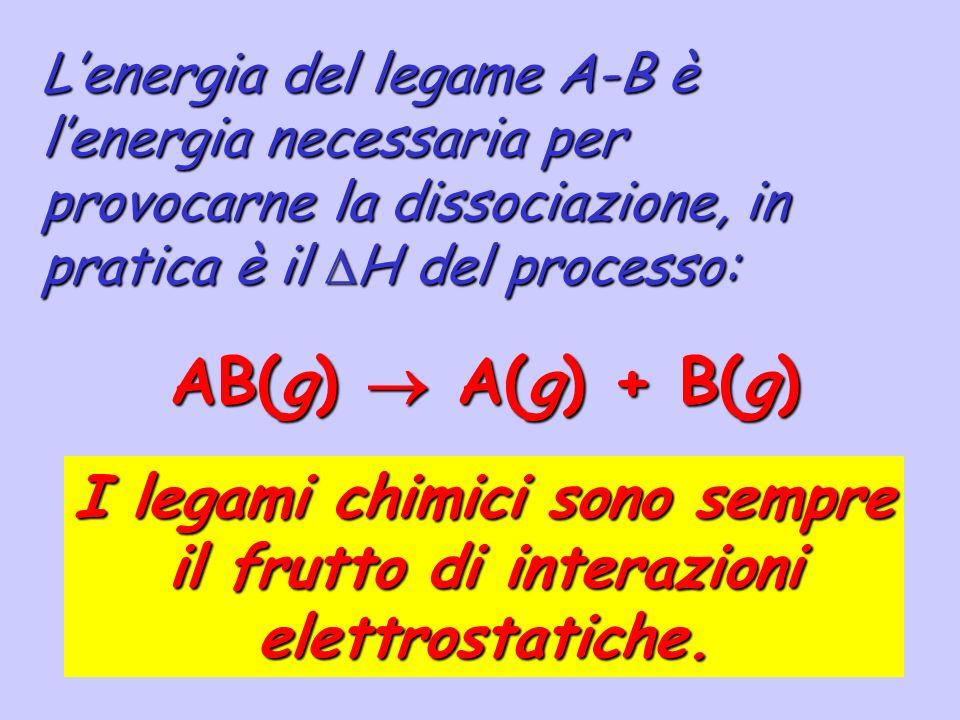 Legame chimico Covalente (omonucleare o eteronucleare) Covalente polare (eteronucleare) Ionico Idrogeno