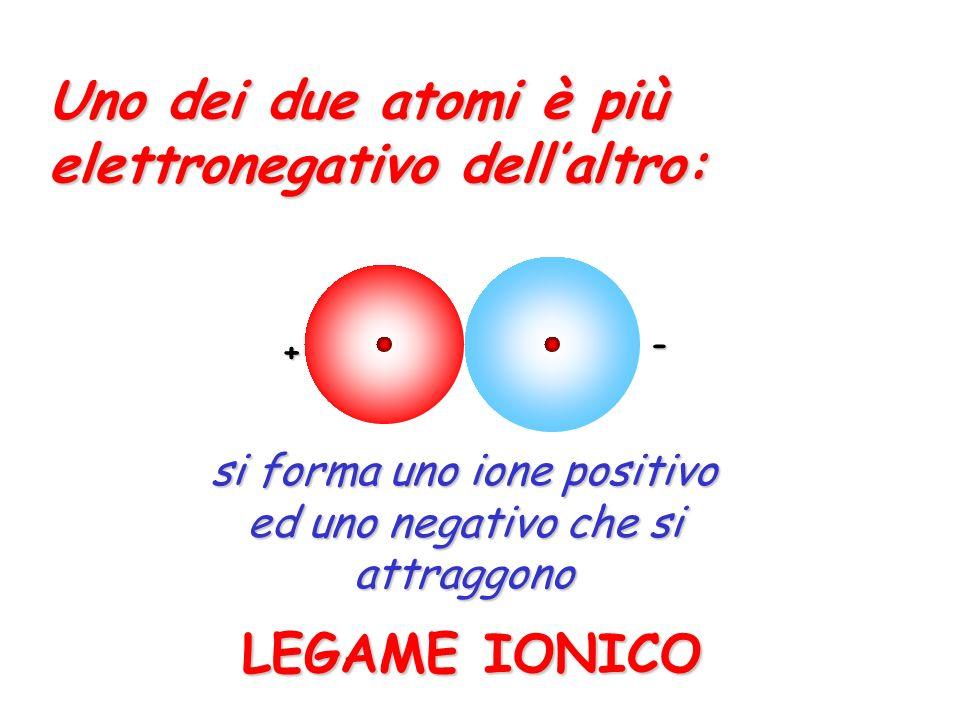 I due atomi hanno elettronegatività paragonabile: se si verificano le condizioni adatte, gli elettroni possano localizzarsi in mezzo ai due atomi LEGAME COVALENTE