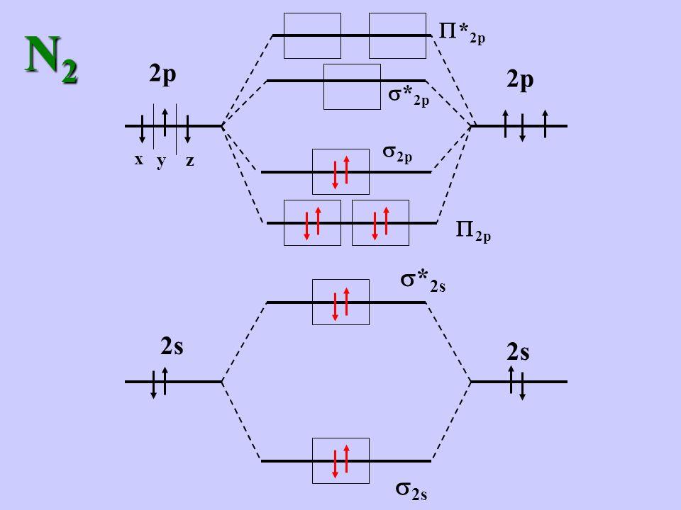 Talvolta la geometria degli orbitali atomici non è sufficiente a spiegare la geometria della molecola BeH 2 : la struttura sperimentale è H – Be – H 180° BF 3 : la struttura sperimentale è FFF B 120°