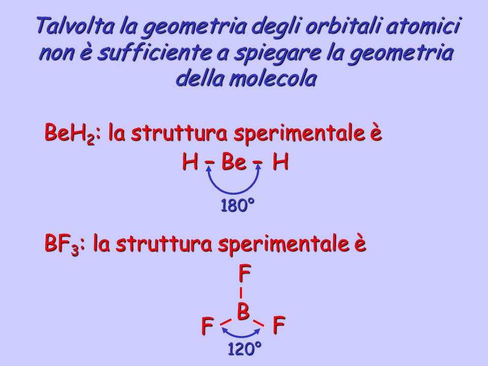 Ibridazione Quando un atomo, che ha elettroni su orbitali s e p, inizia a formare dei legami molecolari abbiamo che si ha una combinazione tra gli orbitali p e lorbitale s per dare dei nuovi orbitali molecolari.