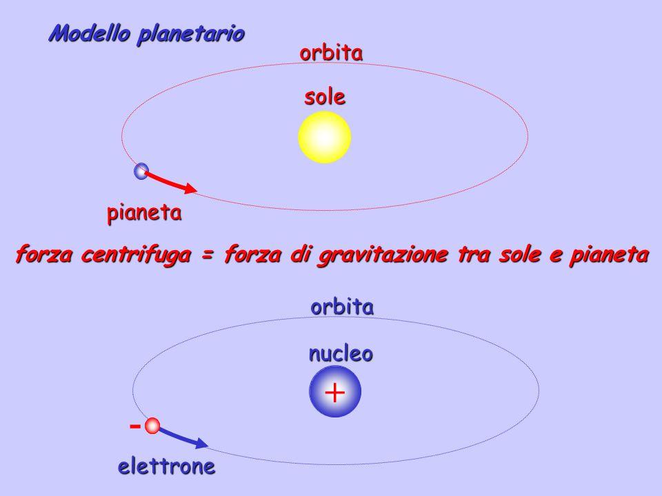 Modello planetario quantizzato.
