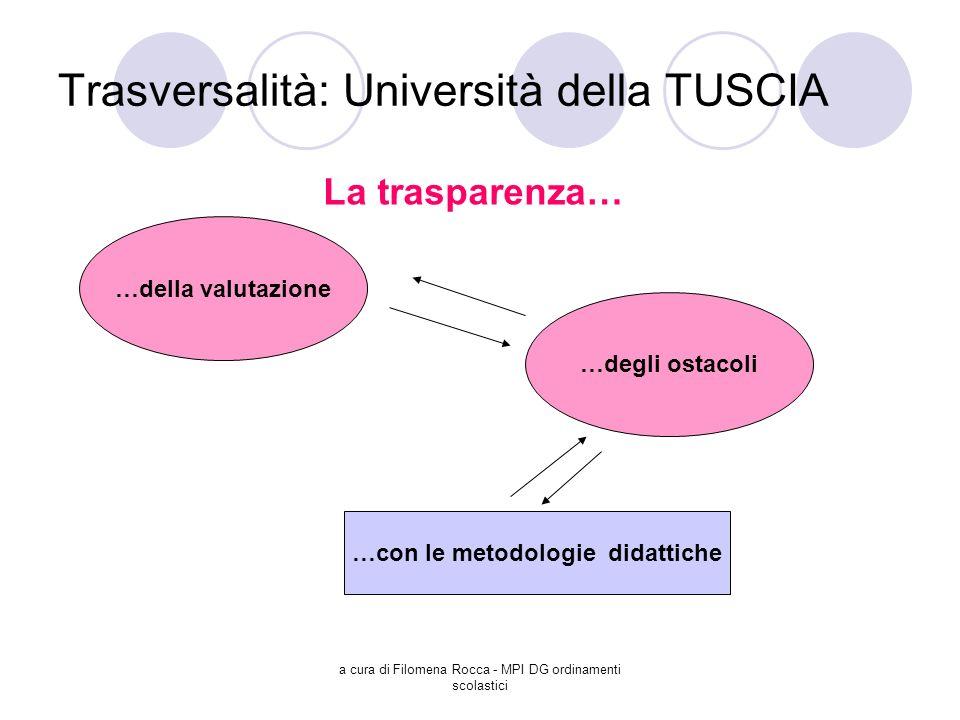 a cura di Filomena Rocca - MPI DG ordinamenti scolastici Trasversalità: Università della TUSCIA La trasparenza… …della valutazione …degli ostacoli …co