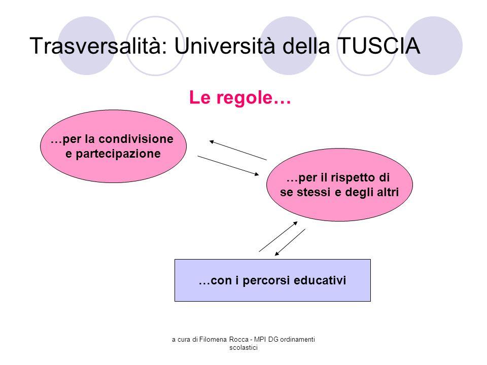 a cura di Filomena Rocca - MPI DG ordinamenti scolastici Trasversalità: Università della TUSCIA Le regole… …per la condivisione e partecipazione …per