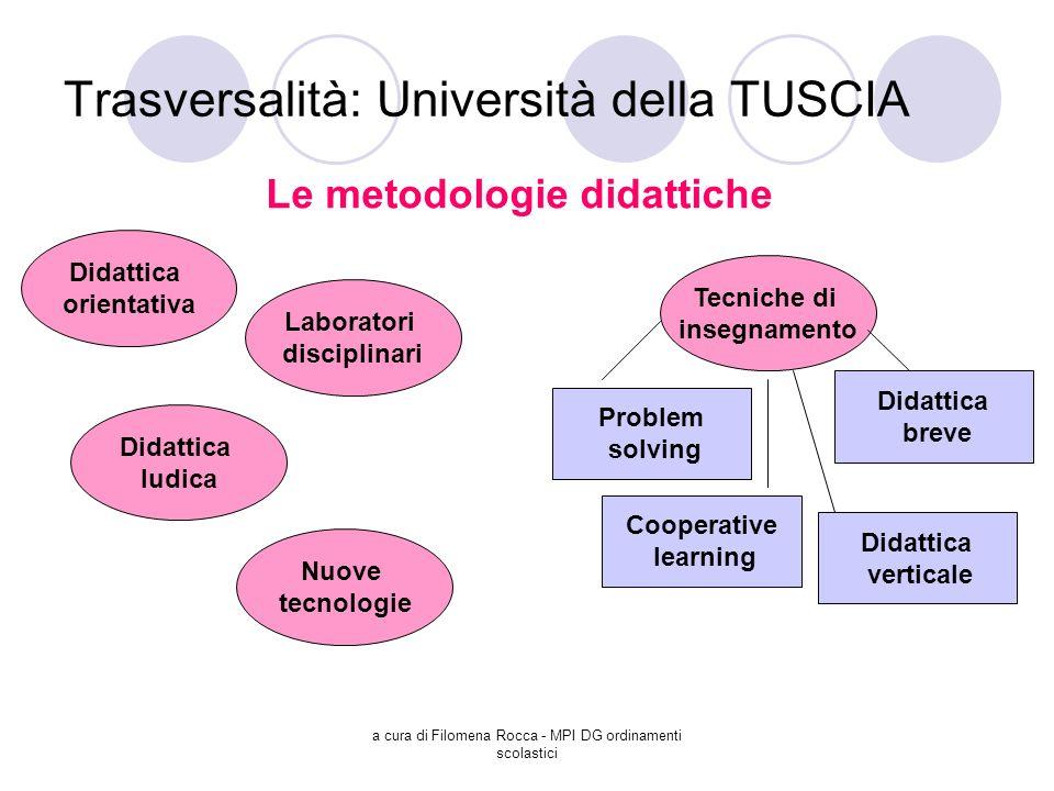 a cura di Filomena Rocca - MPI DG ordinamenti scolastici Trasversalità: Università della TUSCIA Le metodologie didattiche Didattica orientativa Proble
