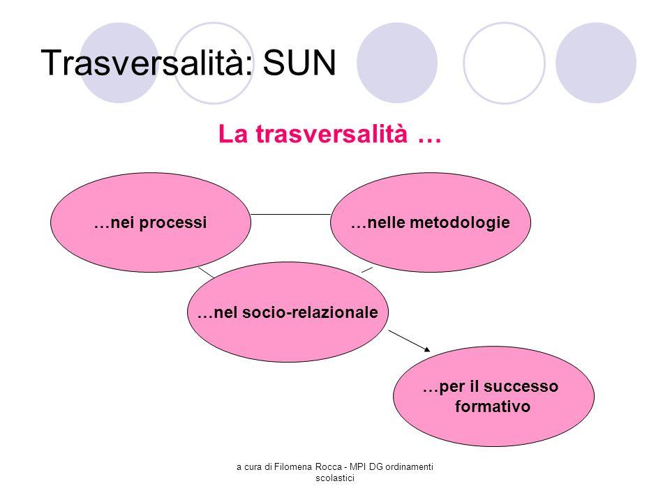 a cura di Filomena Rocca - MPI DG ordinamenti scolastici Trasversalità: SUN La trasversalità … …nei processi…nelle metodologie …per il successo format