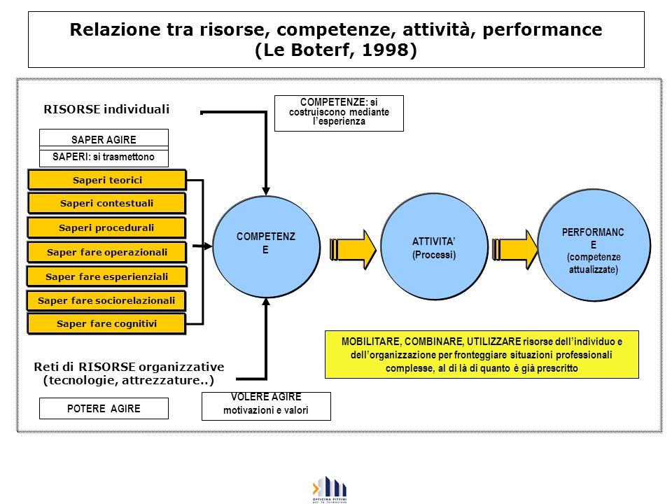 Relazione tra risorse, competenze, attività, performance (Le Boterf, 1998) Saperi teorici Saperi contestuali Saperi procedurali Saper fare operazional