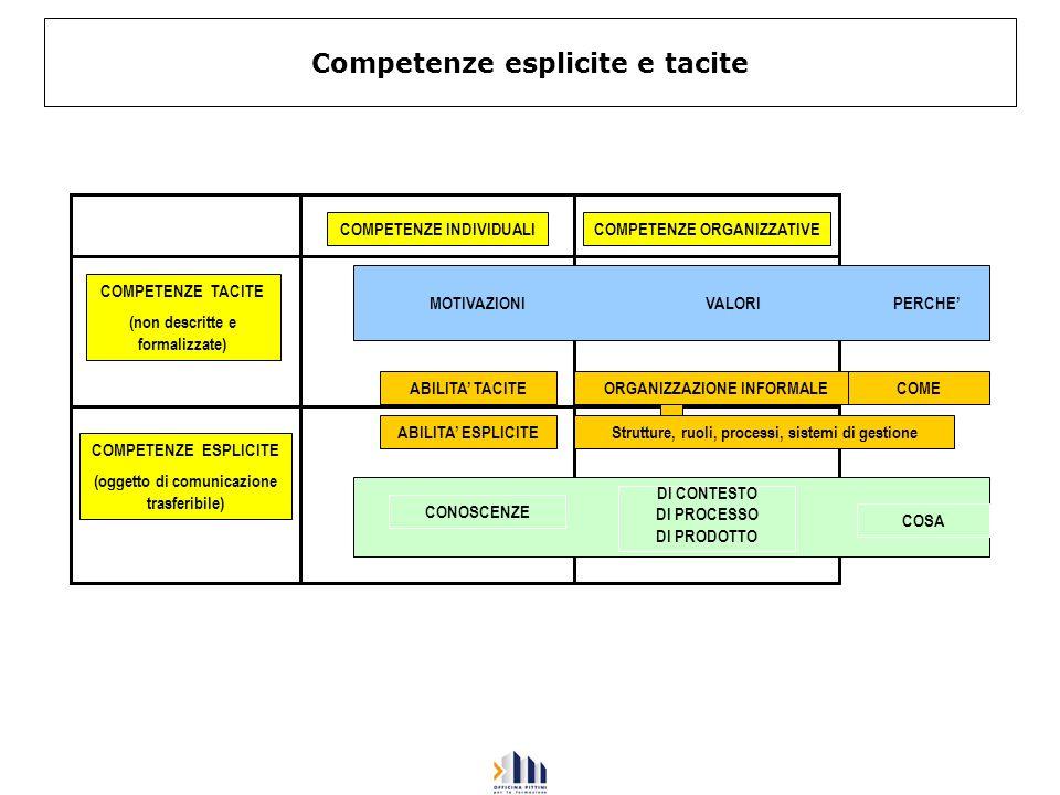 Competenze esplicite e tacite MOTIVAZIONI VALORI PERCHE ABILITA TACITEORGANIZZAZIONE INFORMALE ABILITA ESPLICITEStrutture, ruoli, processi, sistemi di