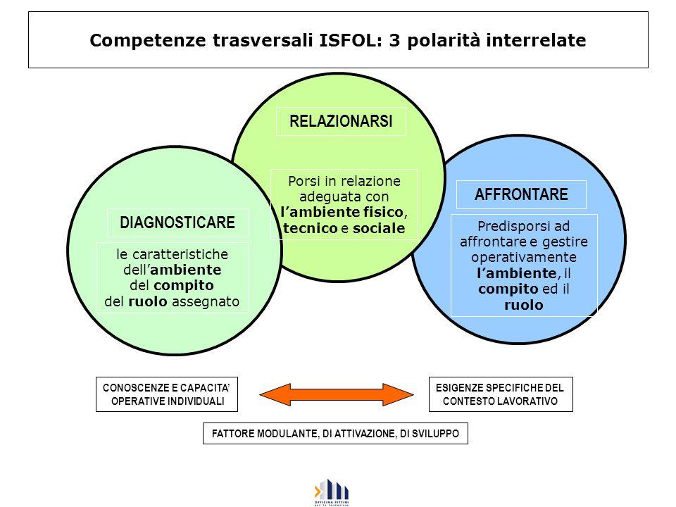 Competenze trasversali ISFOL: 3 polarità interrelate le caratteristiche dellambiente del compito del ruolo assegnato Porsi in relazione adeguata con l