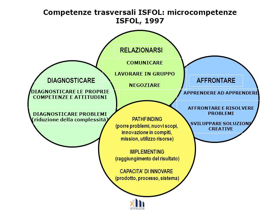 Competenze trasversali ISFOL: microcompetenze ISFOL, 1997 DIAGNOSTICARE LE PROPRIE COMPETENZE E ATTITUDINI DIAGNOSTICARE PROBLEMI (riduzione della com