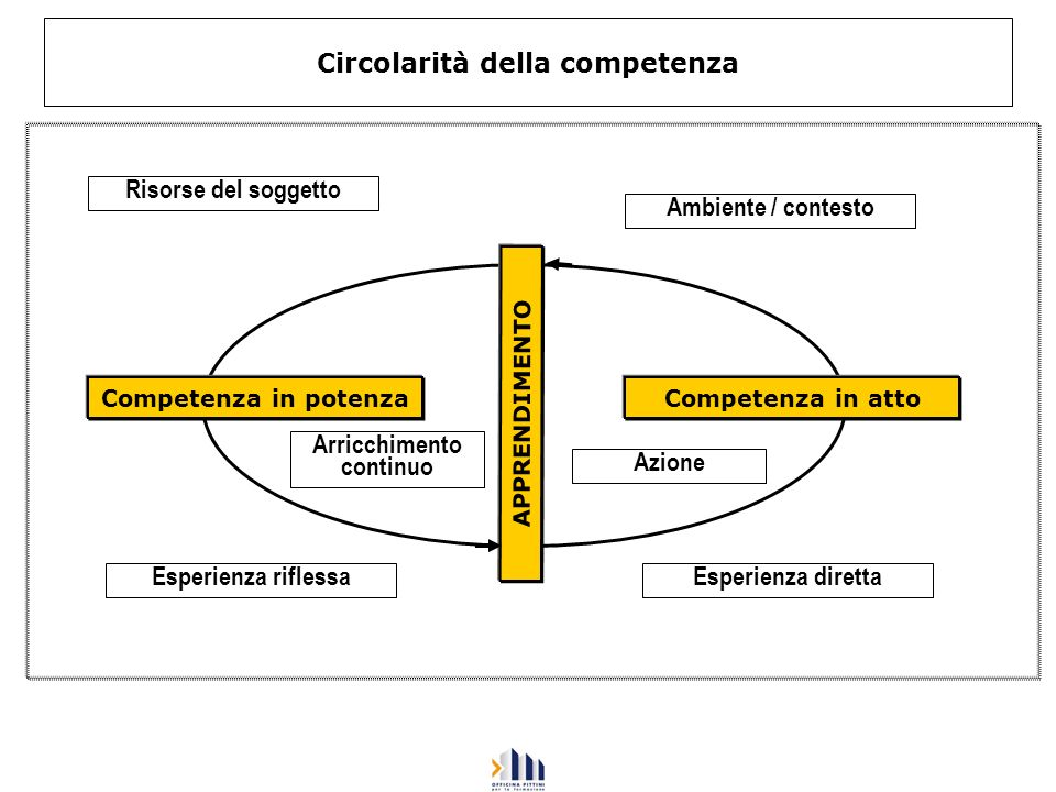 Circolarità della competenza Competenza in potenza Risorse del soggetto Competenza in atto APPRENDIMENTO Ambiente / contesto Esperienza riflessaEsperi