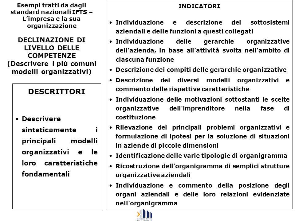 Esempi tratti da dagli standard nazionali IFTS – Limpresa e la sua organizzazione DECLINAZIONE DI LIVELLO DELLE COMPETENZE (Descrivere i più comuni mo