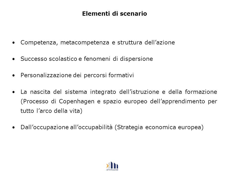 Elementi di scenario Competenza, metacompetenza e struttura dellazione Successo scolastico e fenomeni di dispersione Personalizzazione dei percorsi fo