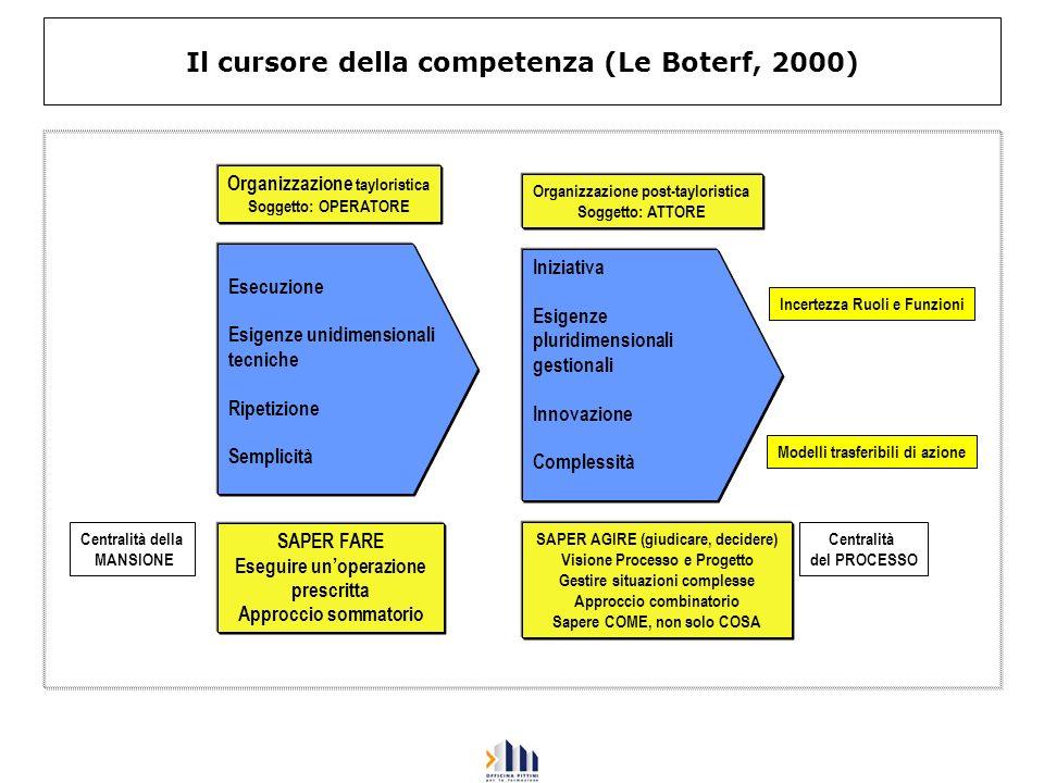 Il cursore della competenza (Le Boterf, 2000) Organizzazione tayloristica Soggetto: OPERATORE SAPER FARE Eseguire unoperazione prescritta Approccio so