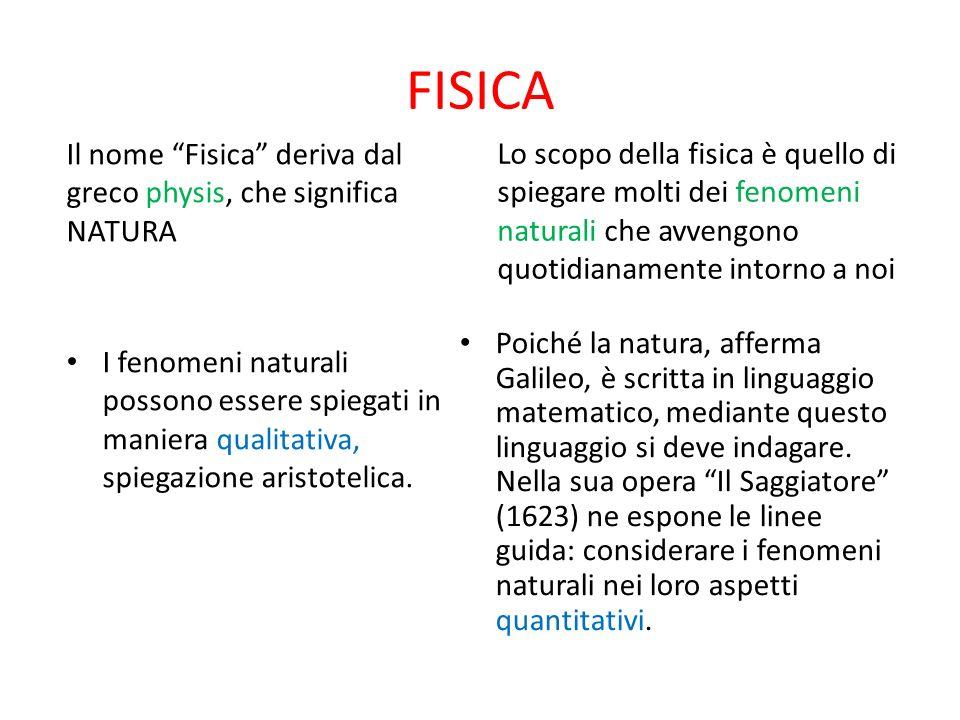 FISICA Il nome Fisica deriva dal greco physis, che significa NATURA I fenomeni naturali possono essere spiegati in maniera qualitativa, spiegazione ar