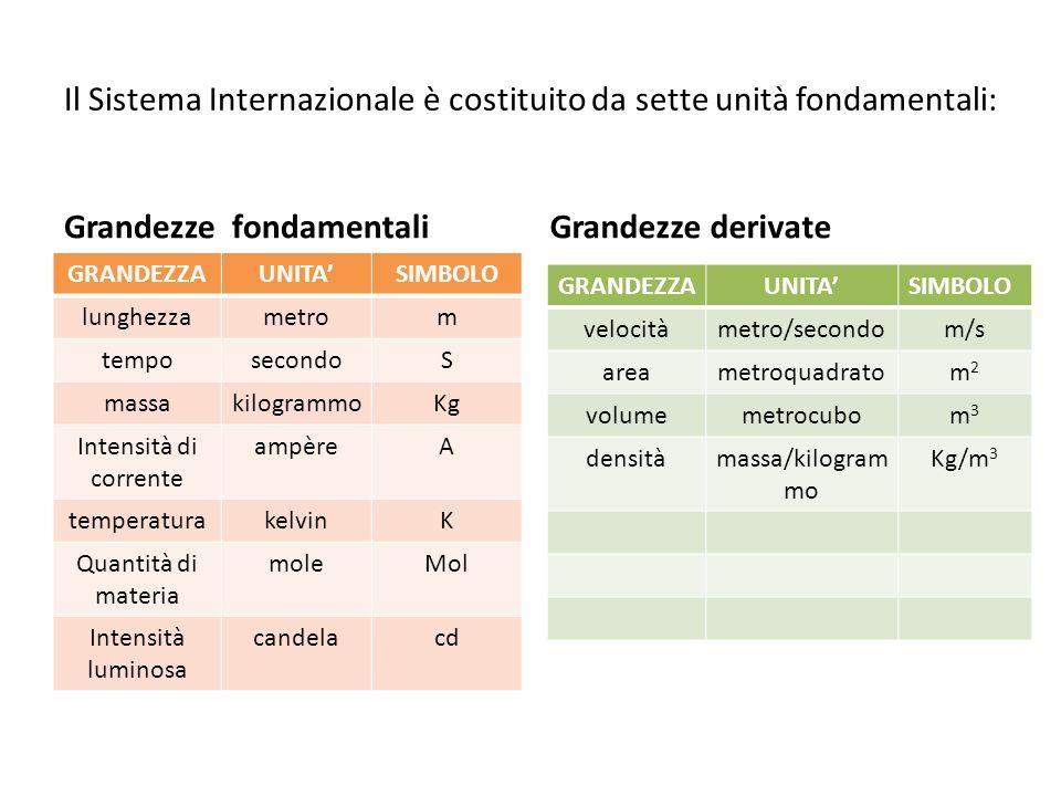 Il Sistema Internazionale è costituito da sette unità fondamentali: Grandezze fondamentali GRANDEZZAUNITASIMBOLO lunghezzametrom temposecondoS massaki