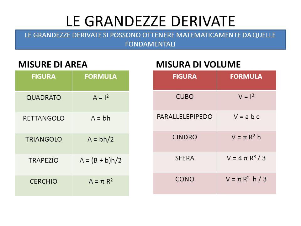 LE GRANDEZZE DERIVATE MISURE DI AREA FIGURAFORMULA QUADRATOA = l 2 RETTANGOLOA = bh TRIANGOLOA = bh/2 TRAPEZIOA = (B + b)h/2 CERCHIOA = π R 2 MISURA D