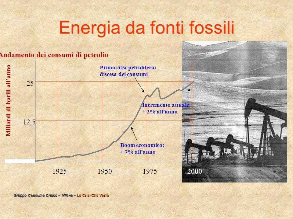 Energia da fonti fossili Andamento dei consumi di petrolio 1925195019752000 Miliardi di barili allanno anno 25 12.5 Boom economico: + 7% allanno Prima