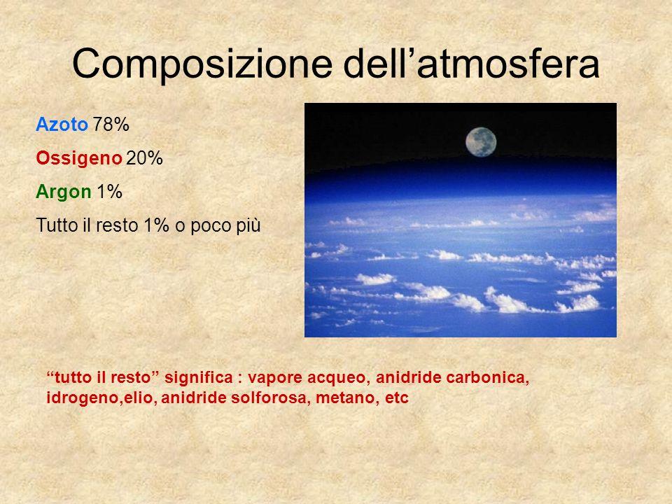 Composizione dellatmosfera Azoto 78% Ossigeno 20% Argon 1% Tutto il resto 1% o poco più tutto il resto significa : vapore acqueo, anidride carbonica,