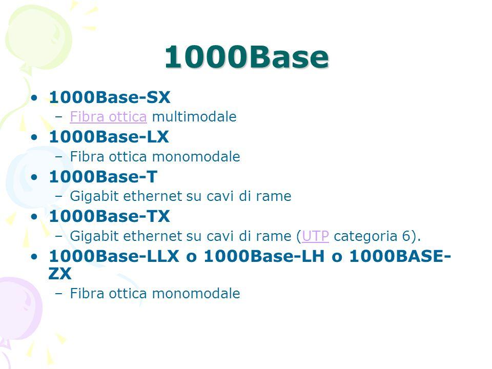 1000Base 1000Base-SX –Fibra ottica multimodaleFibra ottica 1000Base-LX –Fibra ottica monomodale 1000Base-T –Gigabit ethernet su cavi di rame 1000Base-