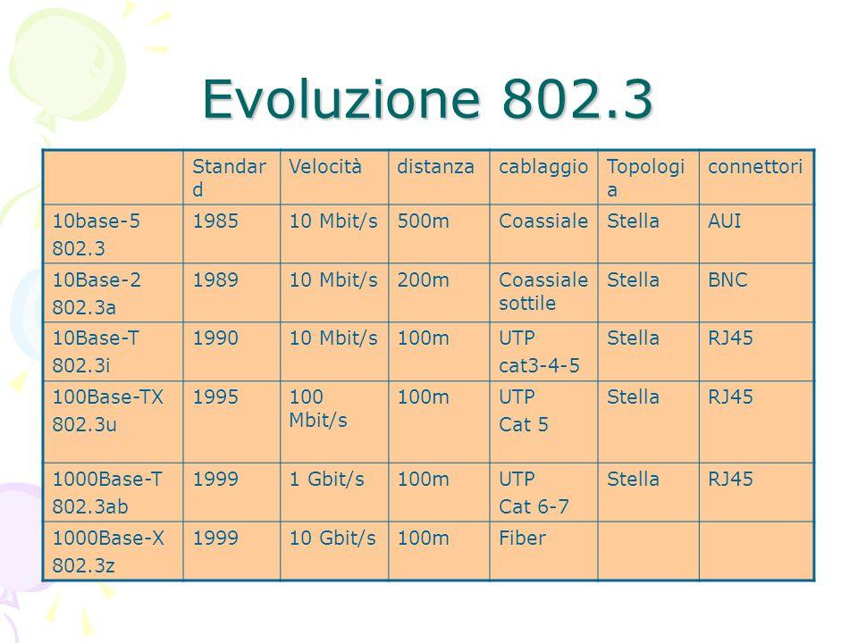 Evoluzione 802.3 Standar d VelocitàdistanzacablaggioTopologi a connettori 10base-5 802.3 198510 Mbit/s500mCoassialeStellaAUI 10Base-2 802.3a 198910 Mb