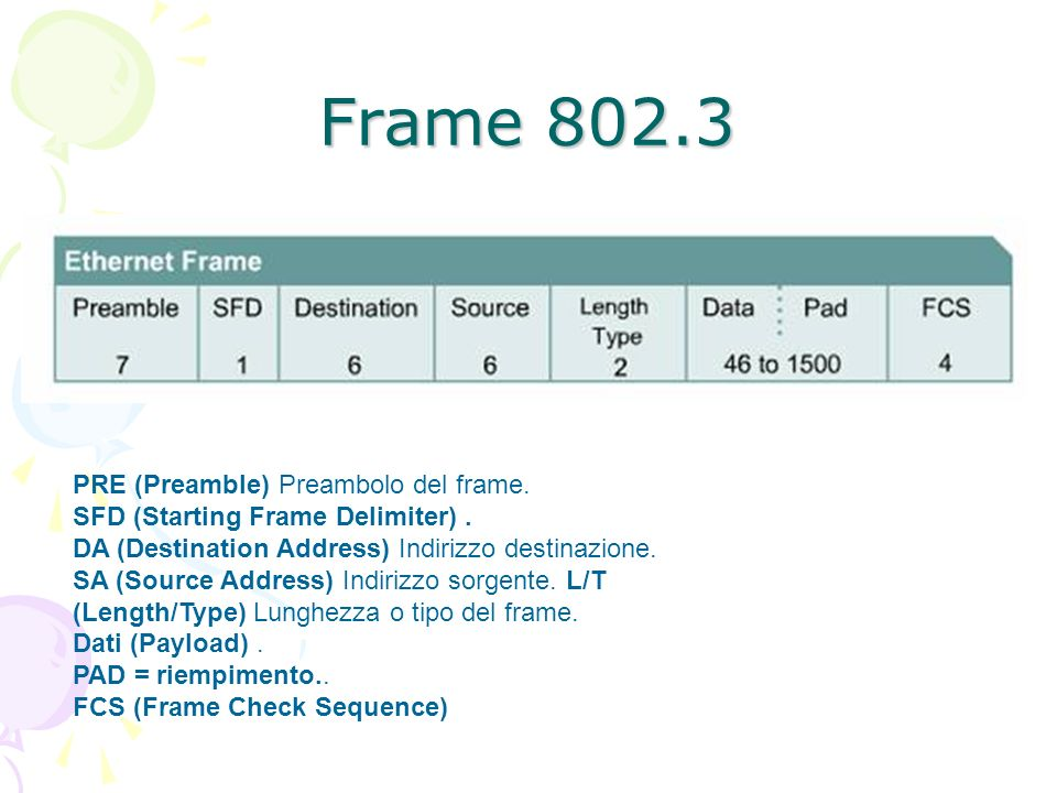 Frame 802.3 PRE (Preamble) Preambolo del frame. SFD (Starting Frame Delimiter). DA (Destination Address) Indirizzo destinazione. SA (Source Address) I