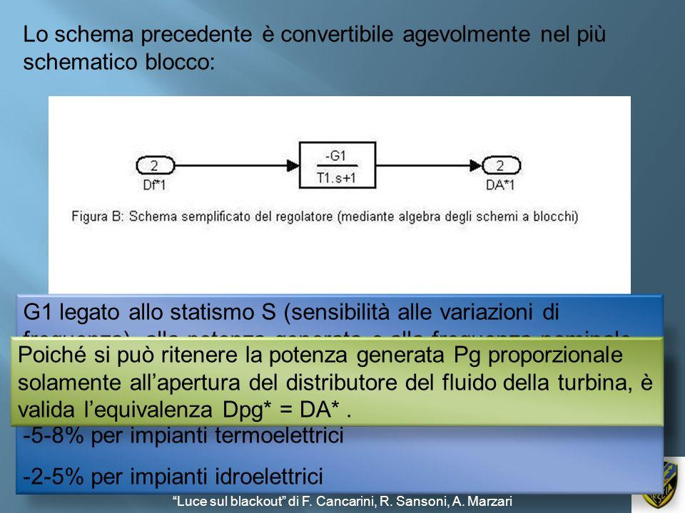 Lo schema precedente è convertibile agevolmente nel più schematico blocco: T1 è la costante di tempo del regolatore pari al rapporto 1/ (K1· K2 ) : -I