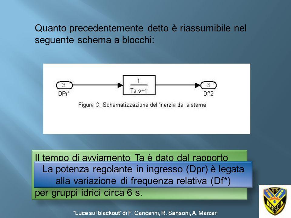 Quanto precedentemente detto è riassumibile nel seguente schema a blocchi: Il tempo di avviamento Ta è dato dal rapporto ( J ·ω0 ) / C0; Valori tipici