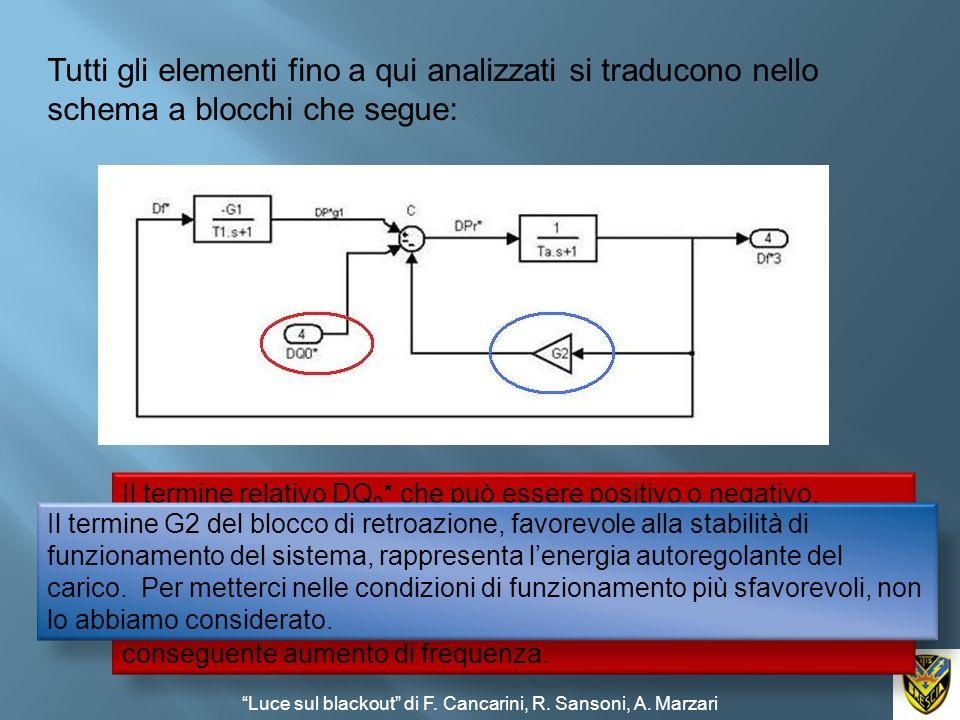 Tutti gli elementi fino a qui analizzati si traducono nello schema a blocchi che segue: Il termine relativo DQ 0 * che può essere positivo o negativo,