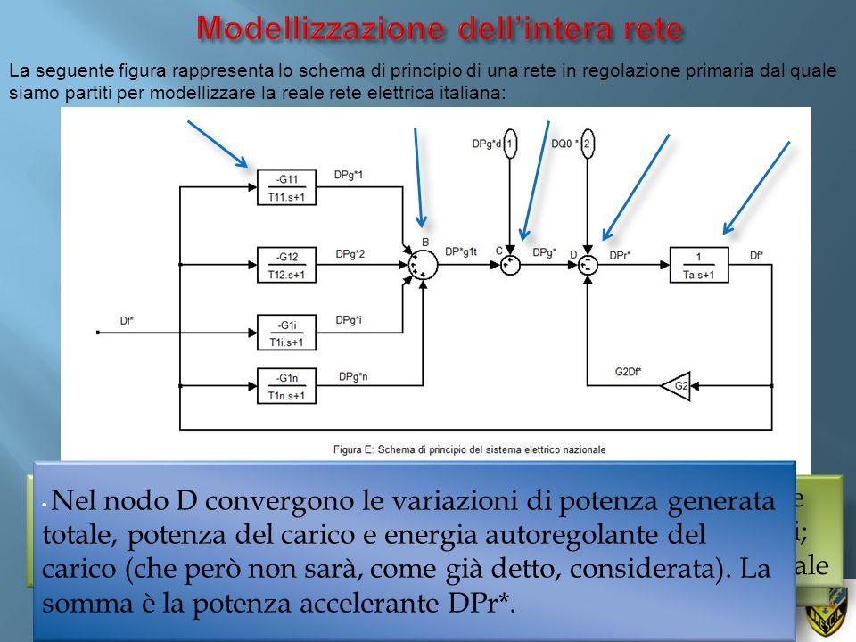 La seguente figura rappresenta lo schema di principio di una rete in regolazione primaria dal quale siamo partiti per modellizzare la reale rete elett