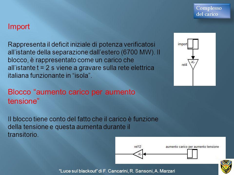 Complesso del carico Import Rappresenta il deficit iniziale di potenza verificatosi allistante della separazione dallestero (6700 MW). Il blocco, è ra