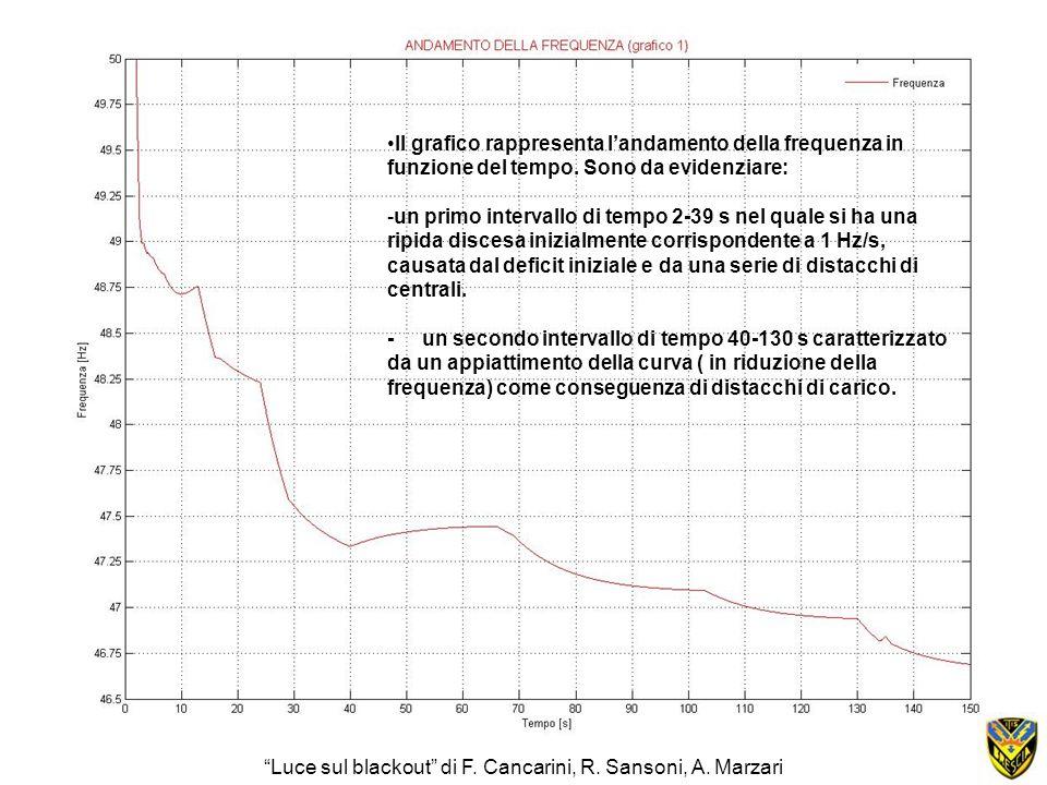 Il grafico rappresenta landamento della frequenza in funzione del tempo. Sono da evidenziare: -un primo intervallo di tempo 2-39 s nel quale si ha una