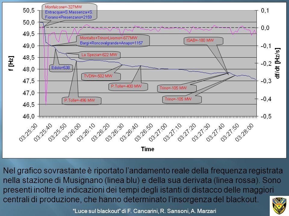Nel grafico sovrastante è riportato landamento reale della frequenza registrata nella stazione di Musignano (linea blu) e della sua derivata (linea ro