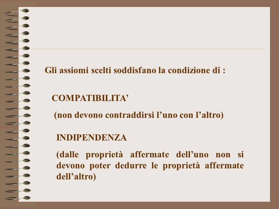 Gli assiomi scelti soddisfano la condizione di : COMPATIBILITA (non devono contraddirsi luno con laltro) INDIPENDENZA (dalle proprietà affermate dellu