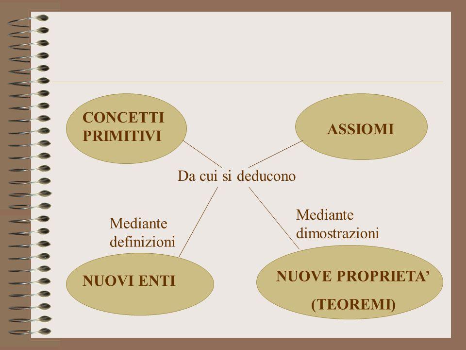 CONCETTI PRIMITIVI ASSIOMI NUOVI ENTI NUOVE PROPRIETA (TEOREMI) Da cui si deducono Mediante definizioni Mediante dimostrazioni