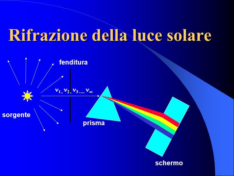 Spettro elettromagnetico Spettro visibile 3x10 4 3x10 6 3x10 24 3x10 22 3x10 20 3x10 18 3x10 16 3x10 14 3x10 12 3x10 10 3x10 8 (Hz) onde radio microon