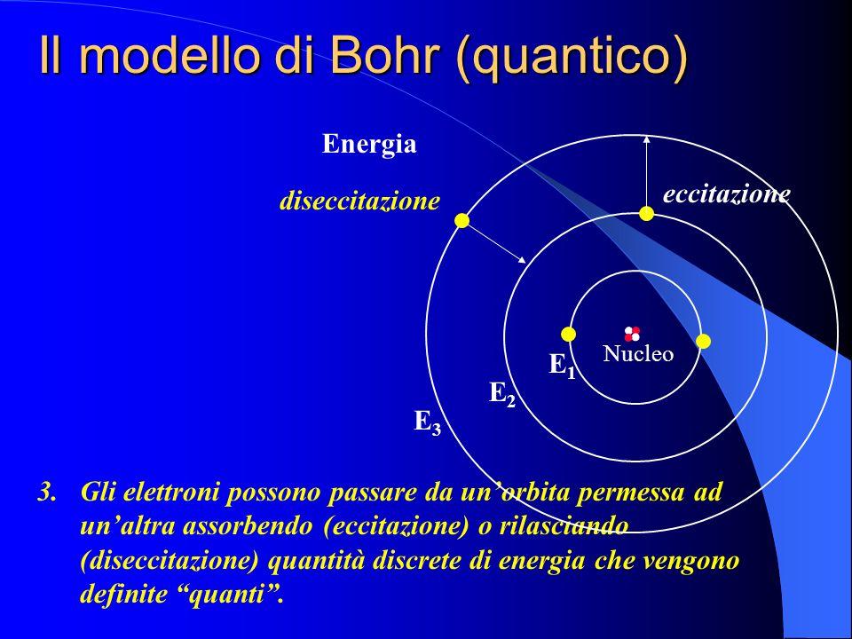 Il modello di Bohr (quantico) 1.Gli elettroni possono percorrere solo orbite permesse 2.Quando un elettrone percorre unorbita permessa non emette ener