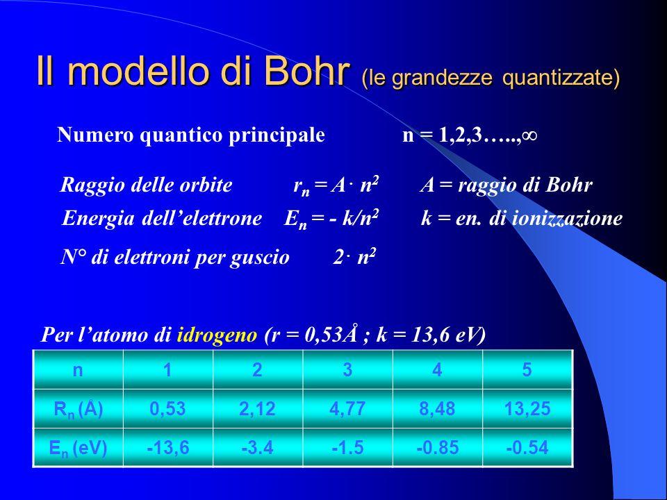 Il modello di Bohr (quantico) 3.Gli elettroni possono passare da unorbita permessa ad unaltra assorbendo (eccitazione) o rilasciando (diseccitazione)