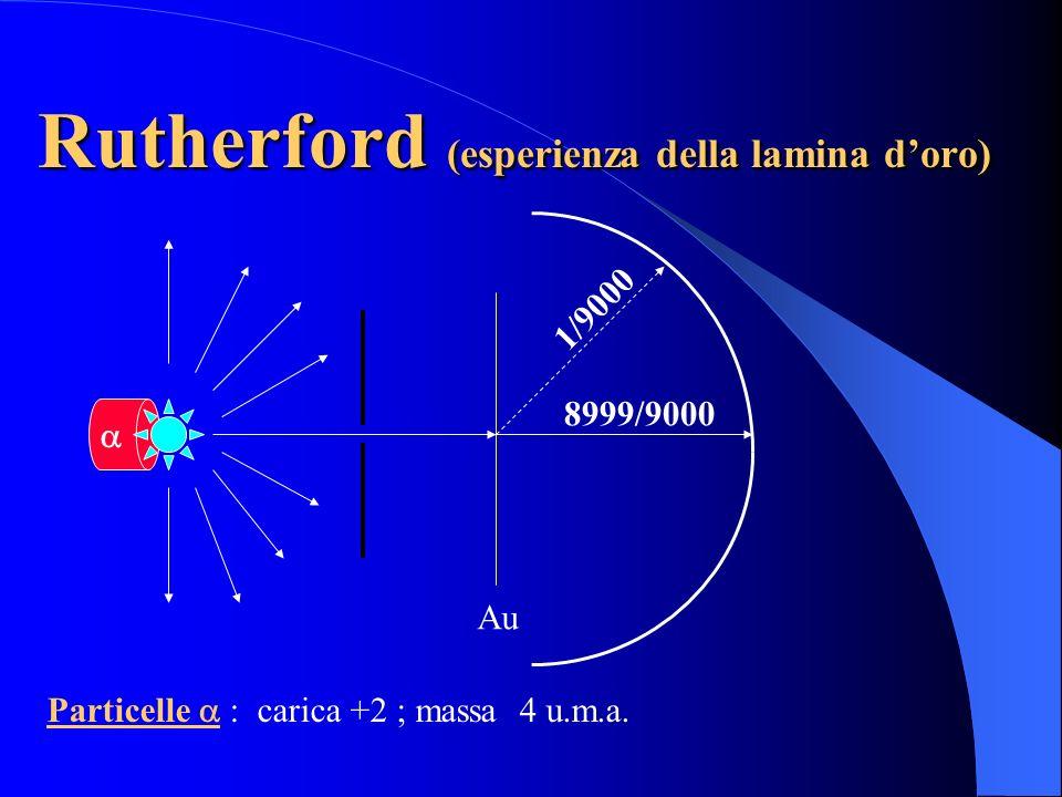 Thomson (modello a panettone) Latomo è una sfera compatta, sostanzialmente omogenea e positiva che contiene al suo interno gli elettroni Elettrone: Ca