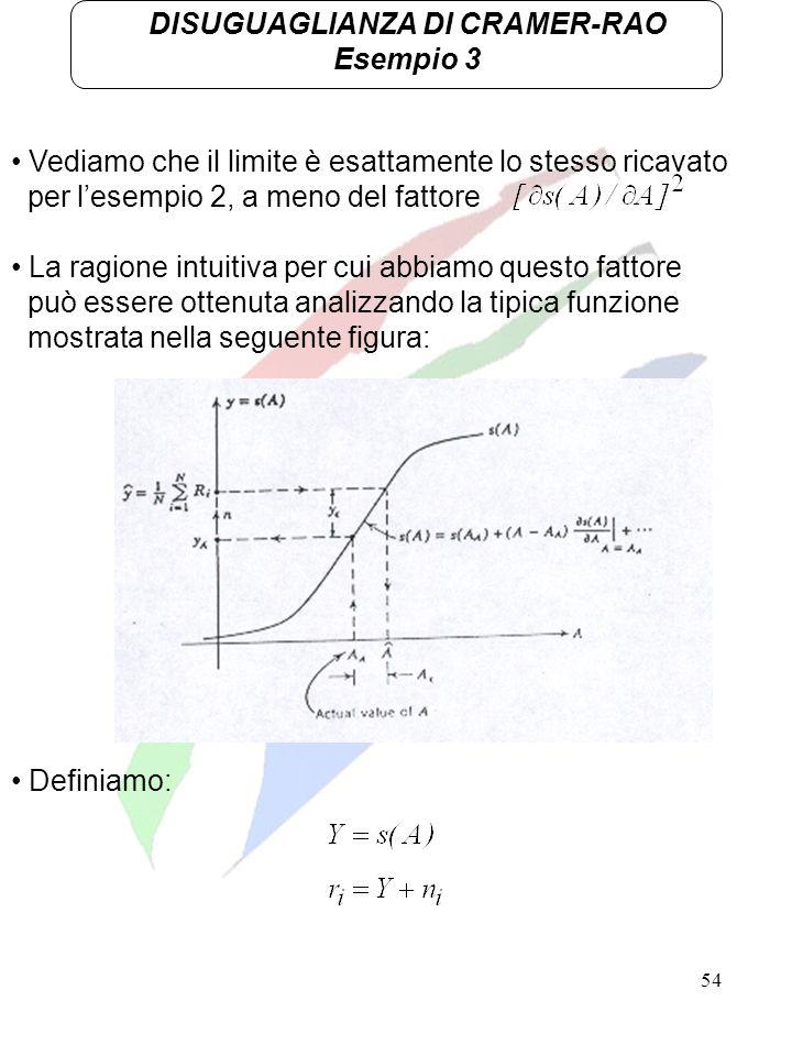 54 DISUGUAGLIANZA DI CRAMER-RAO Esempio 3 Vediamo che il limite è esattamente lo stesso ricavato per lesempio 2, a meno del fattore La ragione intuiti