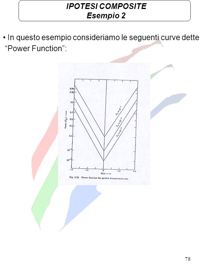 78 IPOTESI COMPOSITE Esempio 2 In questo esempio consideriamo le seguenti curve dette Power Function: