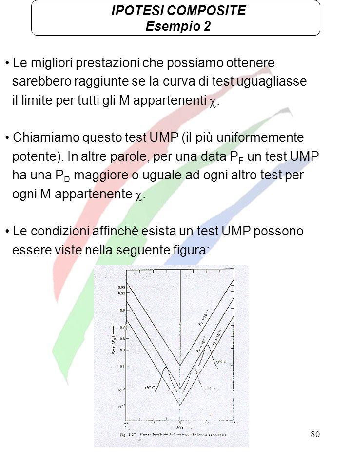 80 IPOTESI COMPOSITE Esempio 2 Le migliori prestazioni che possiamo ottenere sarebbero raggiunte se la curva di test uguagliasse il limite per tutti g