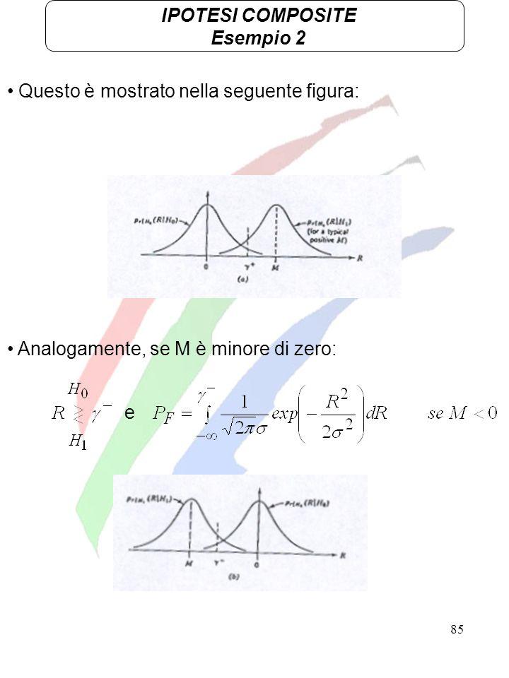 85 IPOTESI COMPOSITE Esempio 2 Questo è mostrato nella seguente figura: Analogamente, se M è minore di zero: e