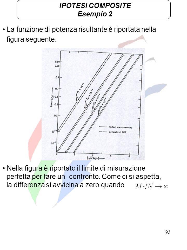 93 IPOTESI COMPOSITE Esempio 2 La funzione di potenza risultante è riportata nella figura seguente: Nella figura è riportato il limite di misurazione