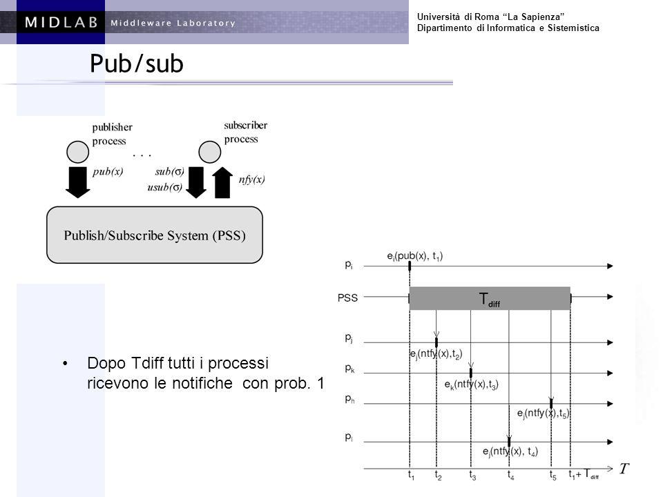 Università di Roma La Sapienza Dipartimento di Informatica e Sistemistica Pub/sub Dopo Tdiff tutti i processi ricevono le notifiche con prob. 1