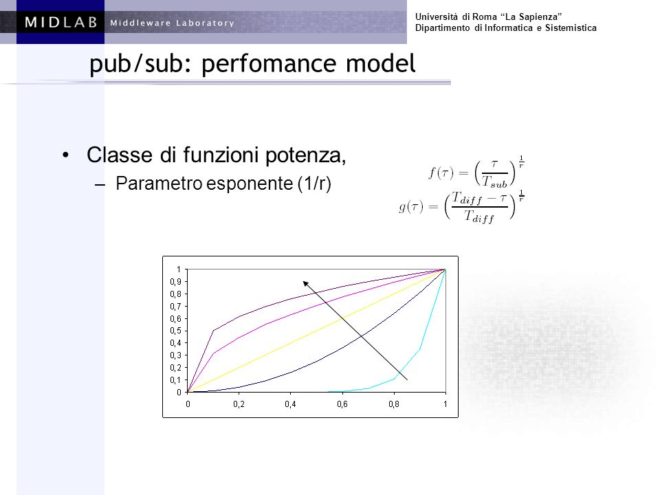 Università di Roma La Sapienza Dipartimento di Informatica e Sistemistica pub/sub: perfomance model Classe di funzioni potenza, –Parametro esponente (
