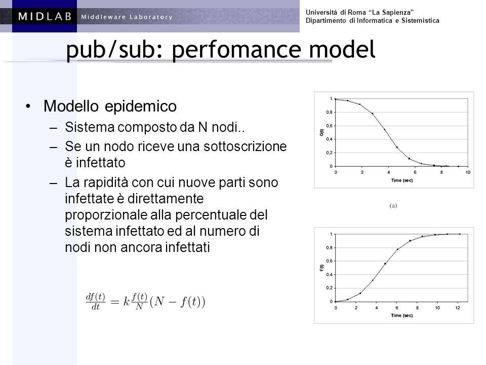 Università di Roma La Sapienza Dipartimento di Informatica e Sistemistica pub/sub: perfomance model Modello epidemico –Sistema composto da N nodi.. –S