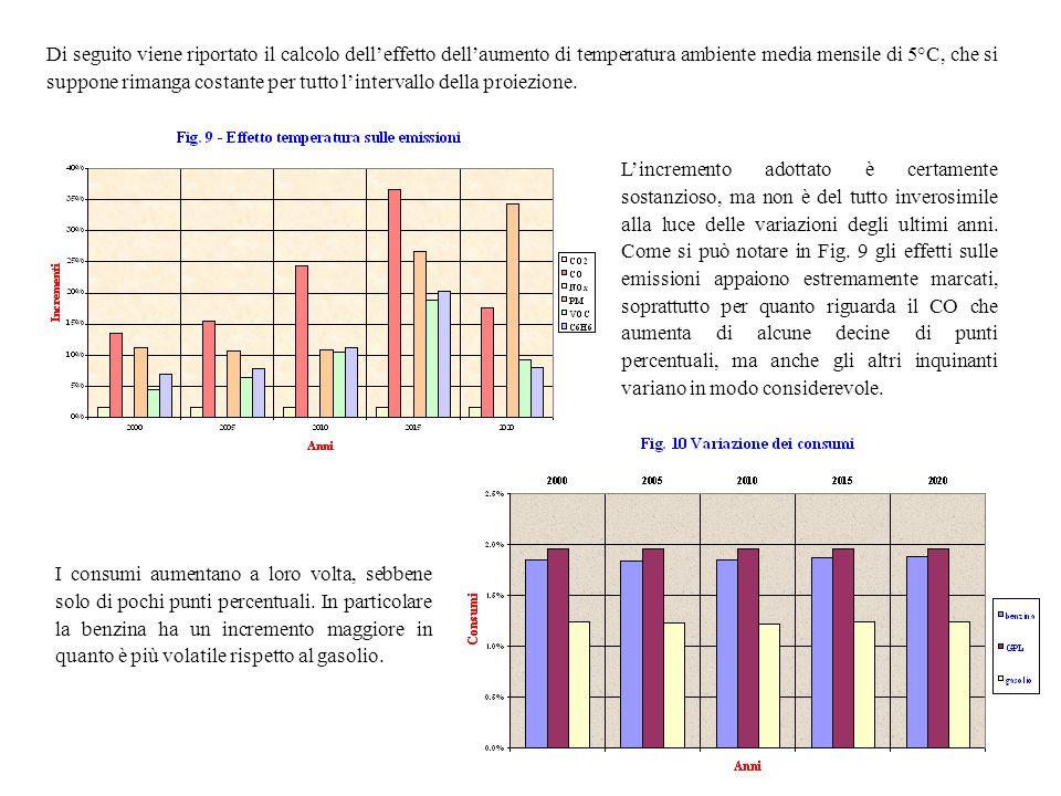 Di seguito viene riportato il calcolo delleffetto dellaumento di temperatura ambiente media mensile di 5°C, che si suppone rimanga costante per tutto lintervallo della proiezione.