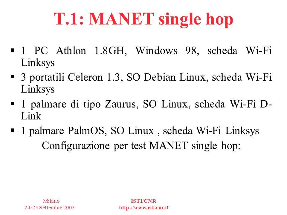 Milano 24-25 Settembre 2003 ISTI/CNR http://www.isti.cnr.it T.1: MANET single hop Configurazione per test MANET single hop: 2 portatili Celeron 1.3, SO Debian Linux Modalità Ad-Hoc Test per througput massimo e perdita pacchetti distanze da 1 a 50 metri Applicativi di trasmissione file audio/video Comunicazione basata su UDP