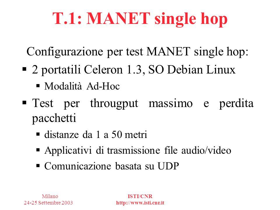 Milano 24-25 Settembre 2003 ISTI/CNR http://www.isti.cnr.it T.1: MANET single hop Risultati: Test effettuati senza AODV Fino a 5Mbps su tutte le distanze con traffico UDP Test effettuati con AODV Implementazione non standard di AODV Prestazioni fino a 500Kbps a 20 metri Oltre 20 metri non è stato possibile mantenere la connessione